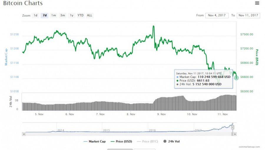 where to buy bitcoin best price