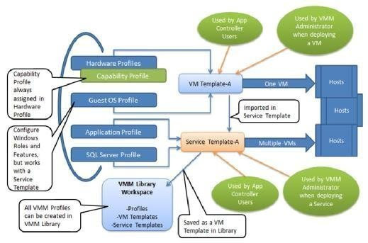 How VMM profiles can work with a service or VM template -- or both