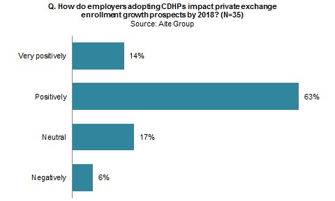 U.S. Health Insurance: Employers Need Private Exchanges | Aite Group