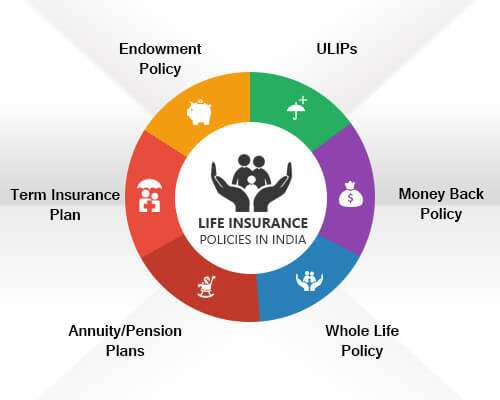Life Insurance: Best Life Insurance Plans in India, 03 Nov ...