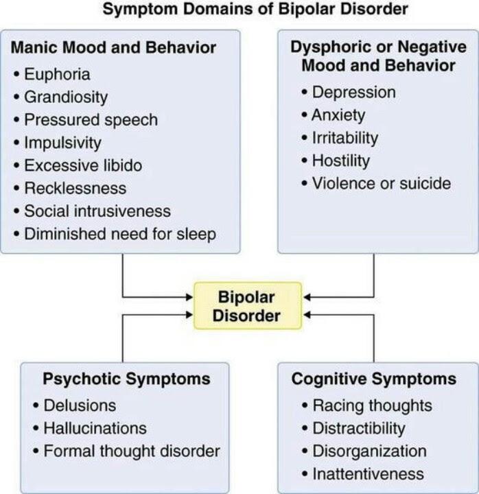 Bipolar disorder | Nursing | Pinterest