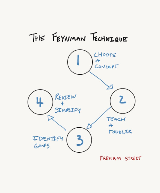 The Feynman Technique: The Most Efficient Way to Learn Anything