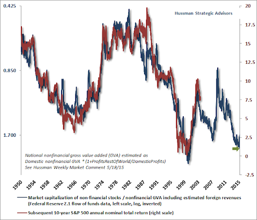 Hussman Funds - Weekly Market Comment: The Hinge - October 19, 2015