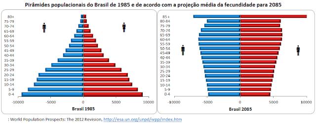 O envelhecimento brasileiro até 2085 na projeção média de fecundidade
