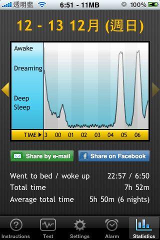 20091212-1213阿信的睡眠時間07:52