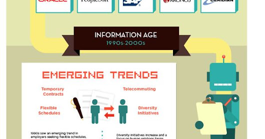 The Evolution of Human Resources [INFOGRAPHIC]