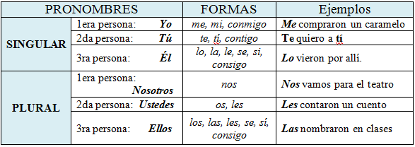 Sustitucion Lexica Y Pronominal