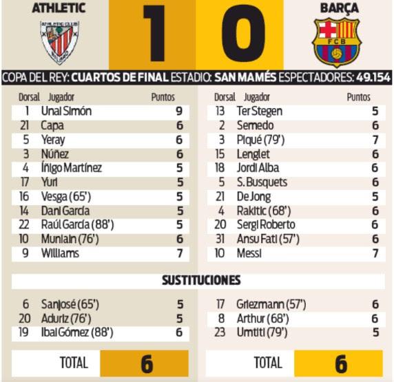 Spanish Newspaper Player Ratings Athletic Bilbao 1-0 ...