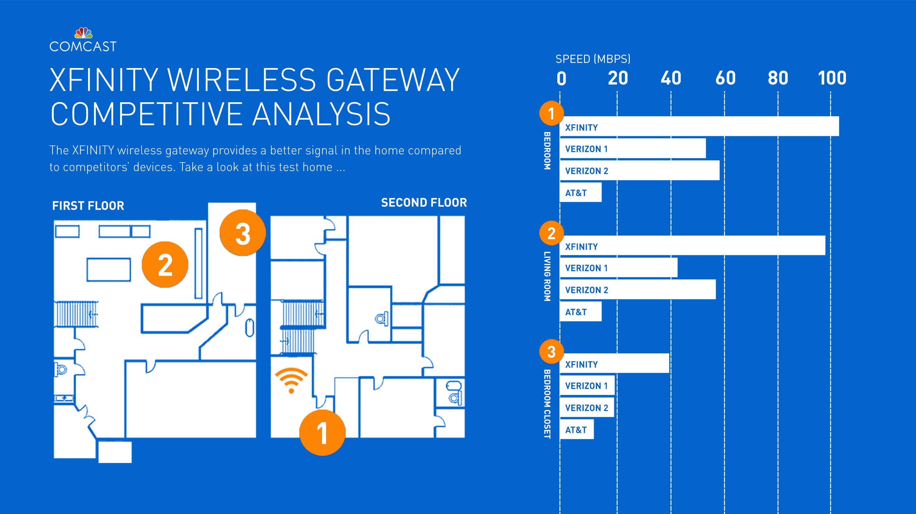 Comcast's New Xfinity Wireless Gateway Powers the Nation's ...