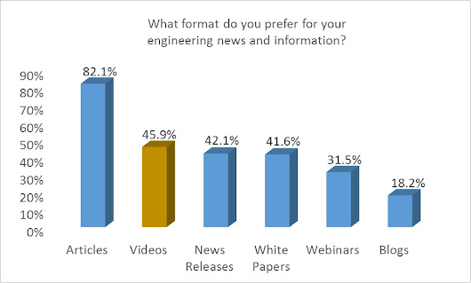 Marketers – Your Chance to Ask Engineers about Their Content Preferences