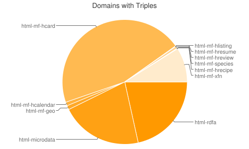 Web Data Commons Extraction Report - August 2012 Corpus