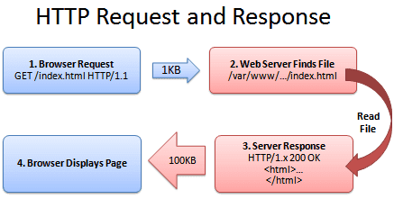 Network Security : F5 LTM