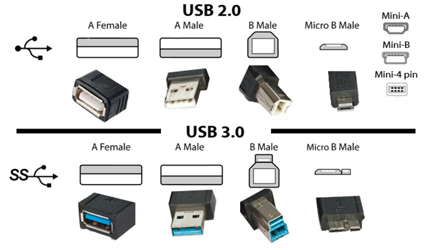 Image result for USB 3,2