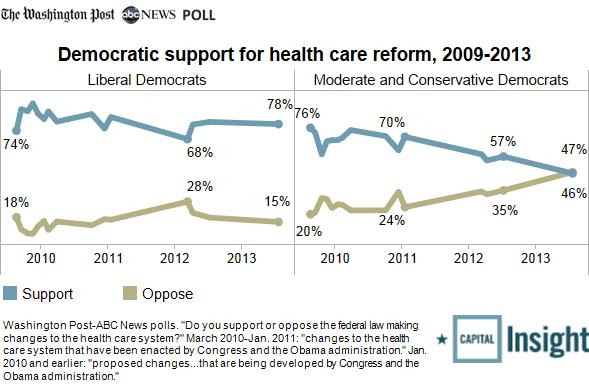 2013-07-22 hcare among Democrats
