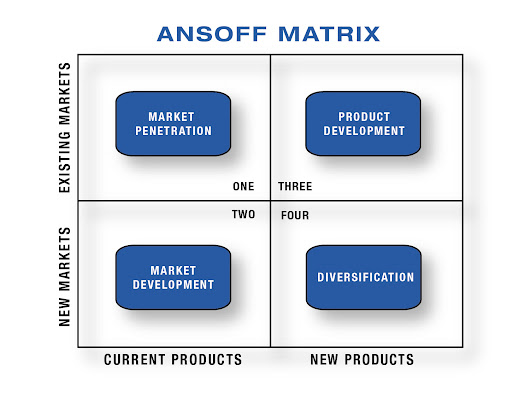 Ansoff Market Grid – Business Development Opportunities - ISI Branding