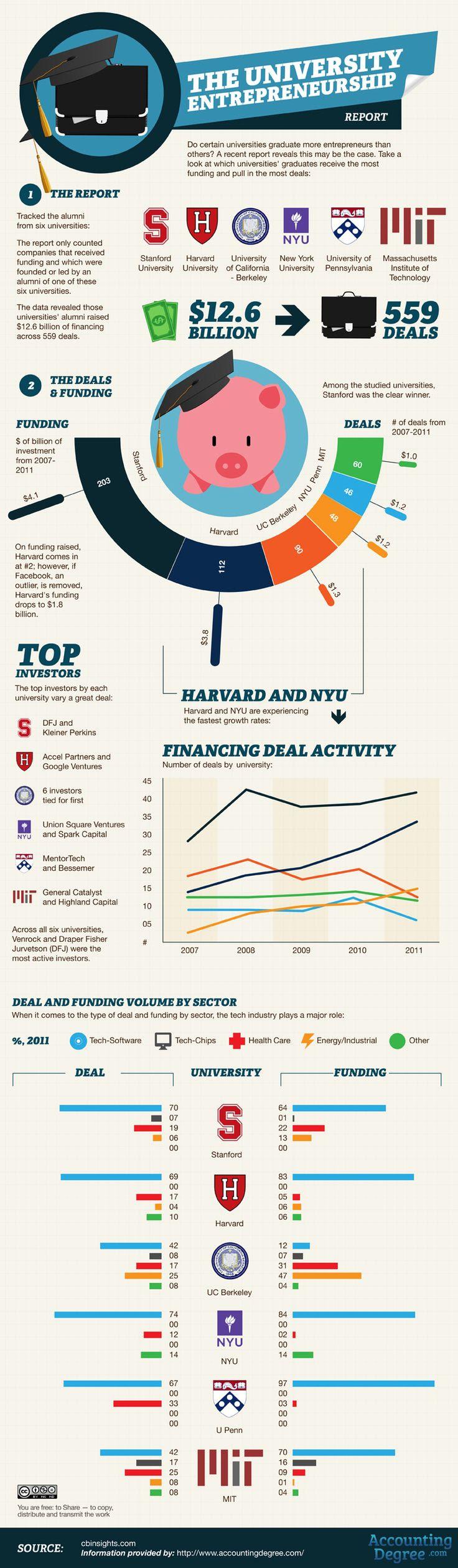 The University Entrepreneurshi