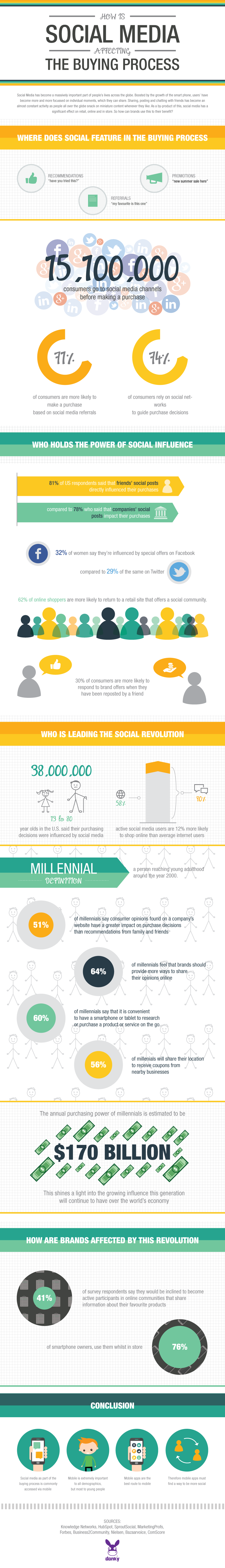 How Is Social Media Influencing the Buying Process - infographic
