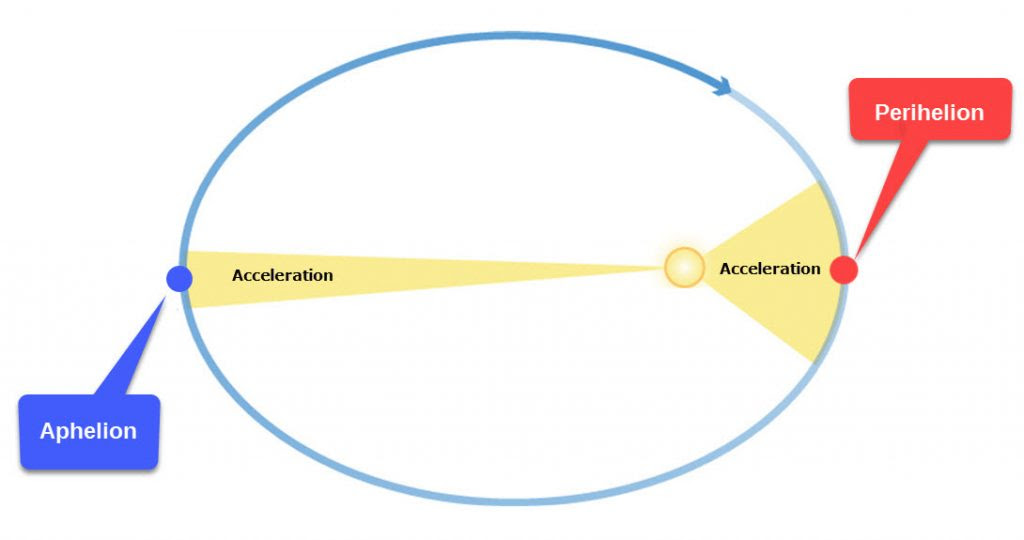 Kepler's 2nd Law and Acceleration