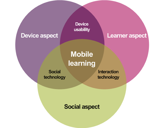Implementing Mobile Devices With a Focus on Learning