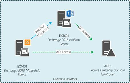 Migrating a small organization from Exchange 2010 to Exchange 2016 (Part 1)