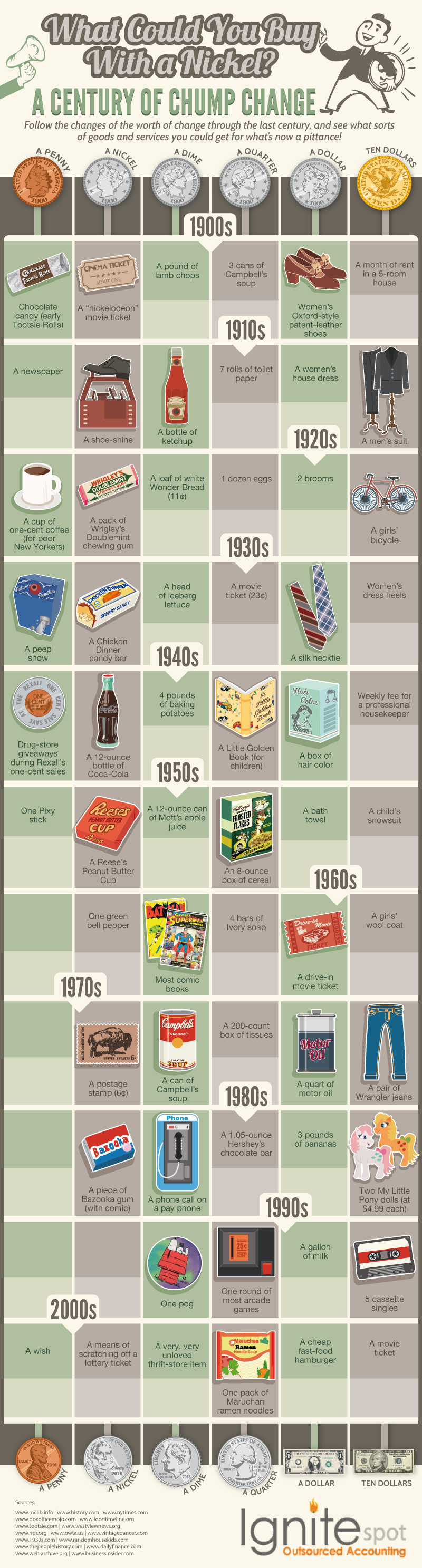 What Could You Buy With a Nickel? Comparing the value of small change through the last century