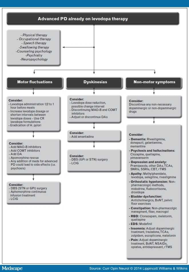 Treatment of Advanced Parkinson's Disease