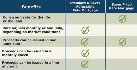 Mortgage Program Changes Applied to Benefit our Seniors Today | Mortgage Home Base