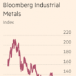 Back to Supply and Demand Fundamentals as Metal Price Correlation Fades - Steel, Aluminum, Copper, Stainless, Rare Earth, Metal Prices, Forecasting | MetalMiner