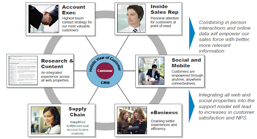 6 Roles to Consider in Your B2B E-Commerce Business Case * eCommerceandB2B.com