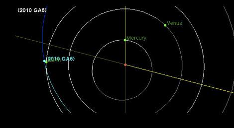 Un gráfico muestra la órbita del asteroide '2010 GA6'. | NASA