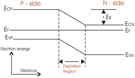 P N Junction Diode And Characteristics Of P N Junction Lekule Blog