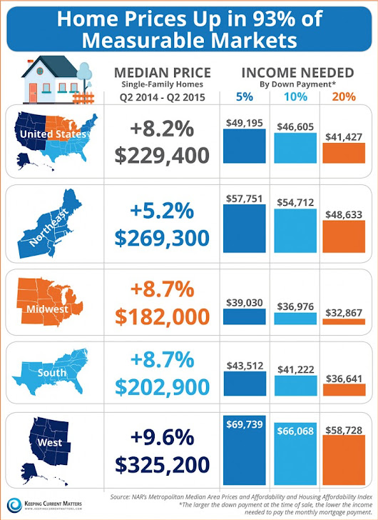Home Prices Up in Texas | Renovation Gurus