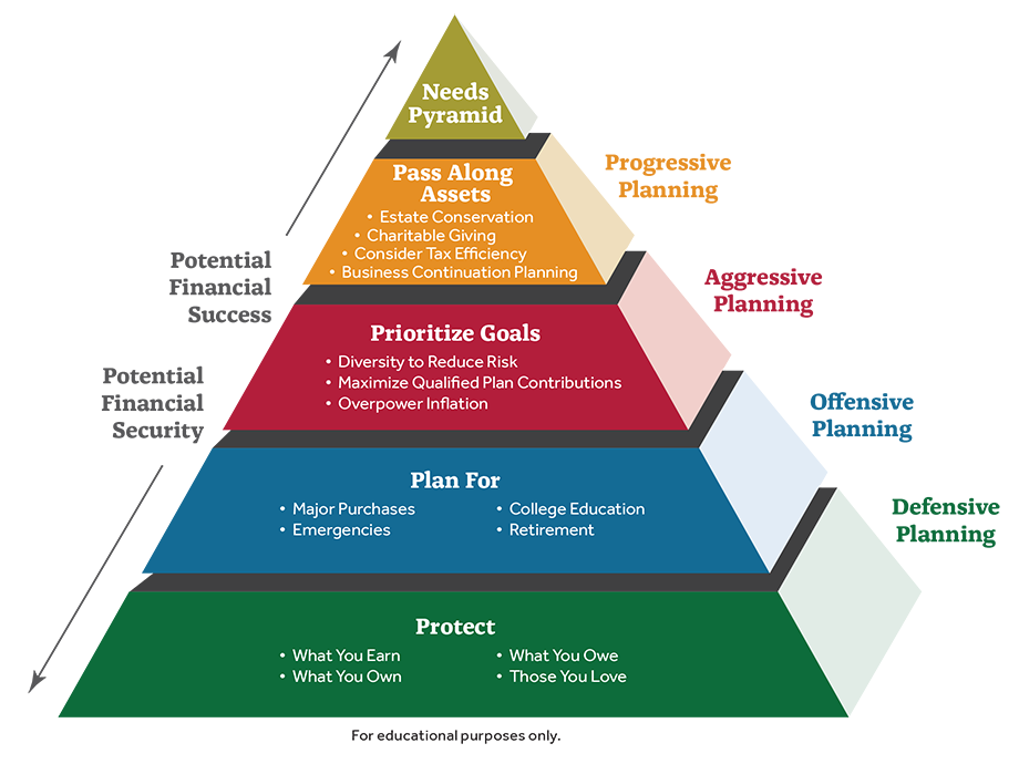 Priority Planning Pyramid : Wealth Coach of Kentucky (DBA ...
