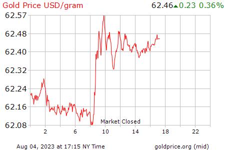 Cuánto vale el gramo de oro