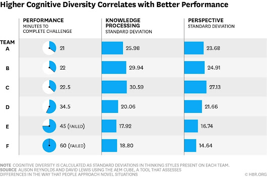 Teams Solve Problems Faster When They're More Cognitively Diverse | LG Post