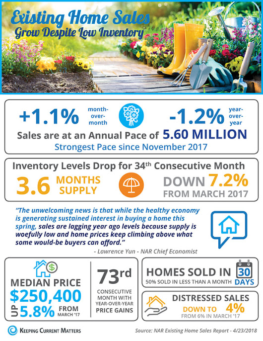 Existing Home Sales in Connecticut Grow Despite Low Inventory [INFOGRAPHIC]