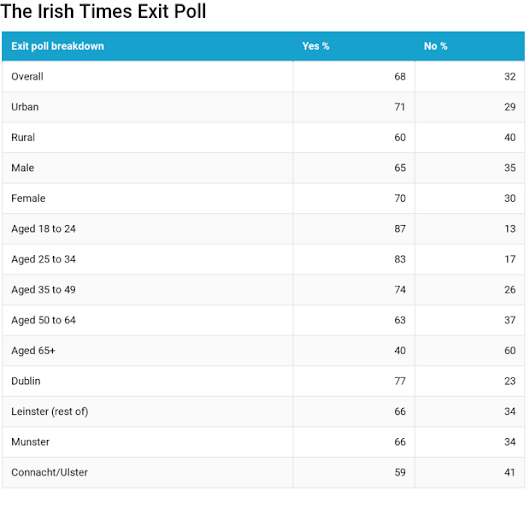 Irish Times exit poll projects Ireland has voted by landslide to repeal Eighth
