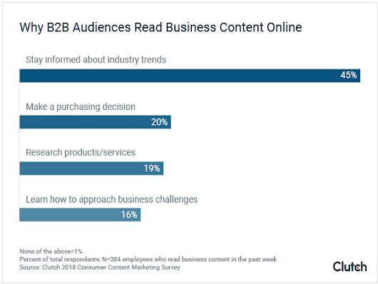 B2B audiences find business content most often through search | Search Engine Watch