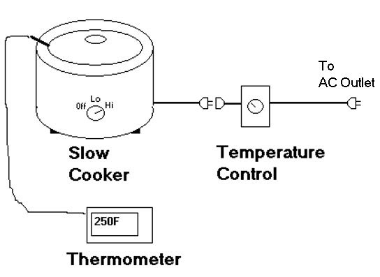 Vapor Baker: How To Make And Use A Slow Cooker Temperature