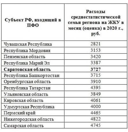 Саратовская область вошла в ТОП-5 регионов ПФО с наименьшим размером трат на услуги ЖКУ