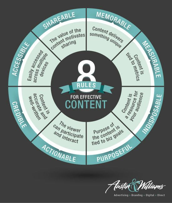 8 Rules for Effective #Content