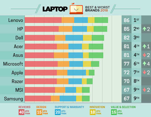 MacBook Drops to 7th in LAPTOP's 2018 Rankings [Chart]