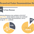Personalized Product Recommendations Stats - Barilliance