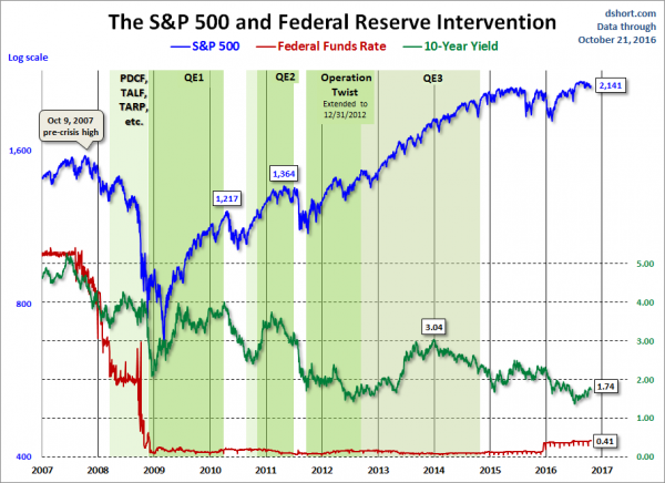markets during Federal Reserve intervention