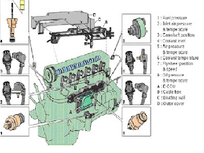 Kgrhqv Nue Vgdu N Bpjz Ig K likewise Ed Ad A B C E Capture likewise Cr Inj Cutaway also V together with Proxy Php Image   A F Fi Imgur   Fplt Qer. on volvo d13 engine oil pressure sensor location
