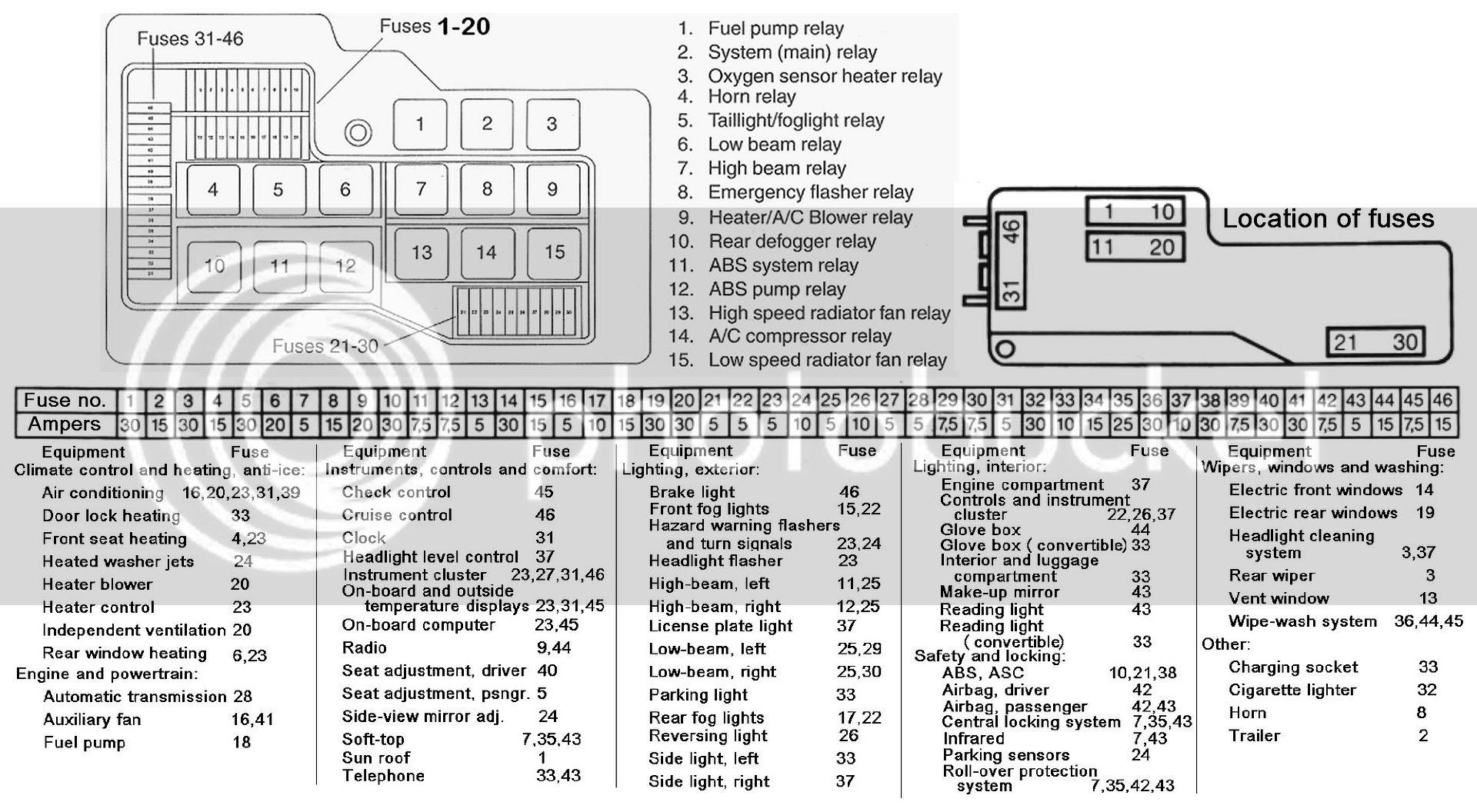 Diagram Bmw 325i Fuse Panel Diagram Full Version Hd Quality Panel Diagram Mandiagram Cscervino It