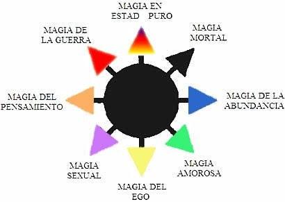 Rituales Objetivos Y Diseño De Hechizos En Las 8 Magias Por Peter