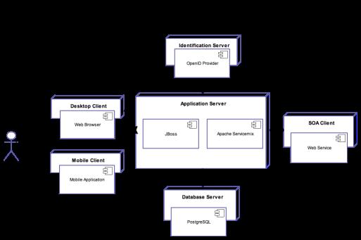 RealRep Deployment/Component Diagram