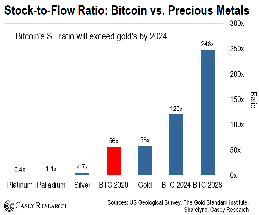 BTC Stock to Flow Ratio