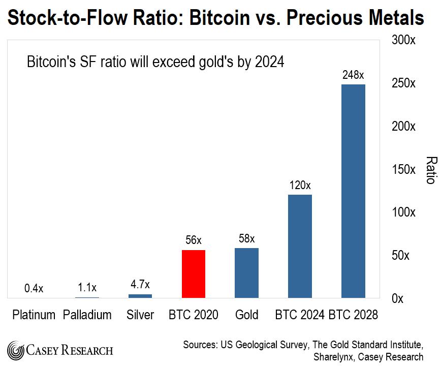 BTC Stock to Flow Ratio